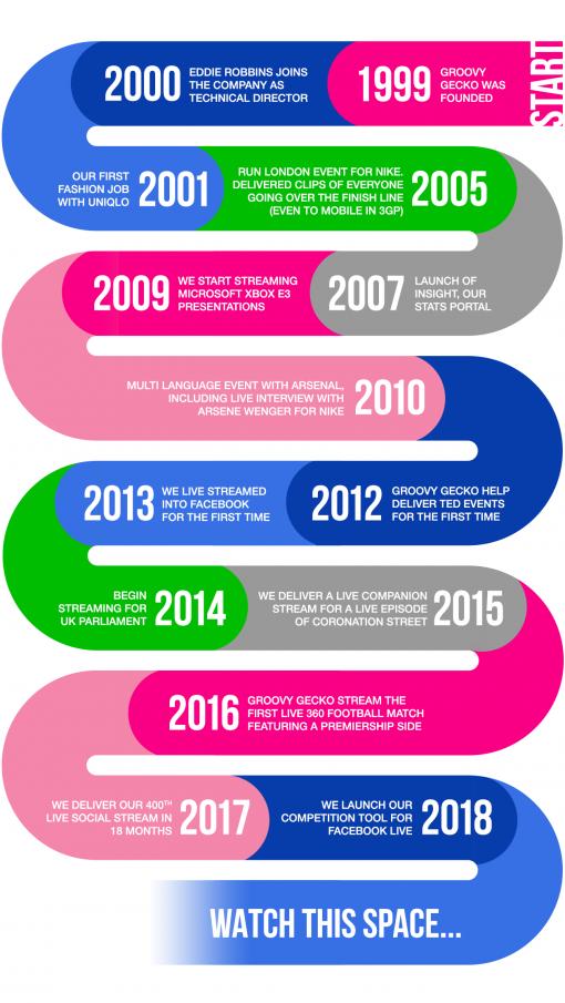 Groovy Gecko's timeline of company milestones